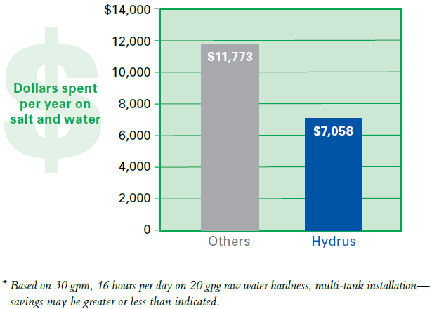 Hydrus Savings Diagram