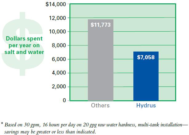 Hydrus Savings Diagram
